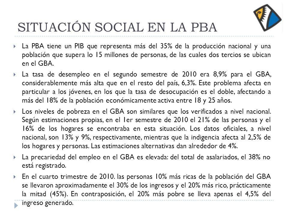 SITUACIÓN SOCIAL EN LA PBA La PBA tiene un PIB que representa más del 35% de la producción nacional y una población que supera lo 15 millones de personas, de las cuales dos tercios se ubican en el GBA.