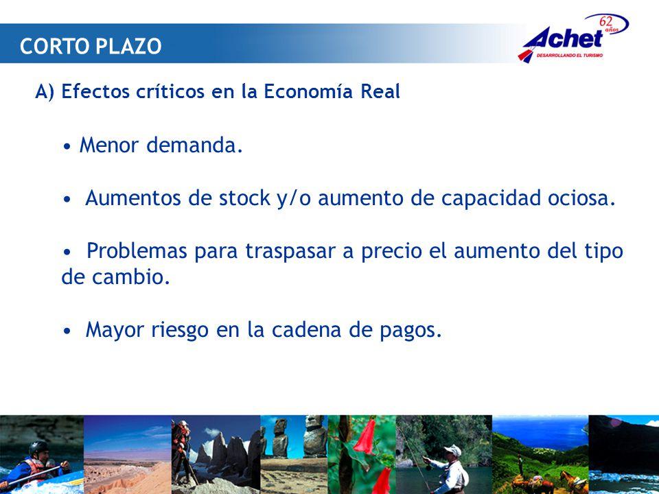 A) Efectos críticos en la Economía Real Menor demanda.