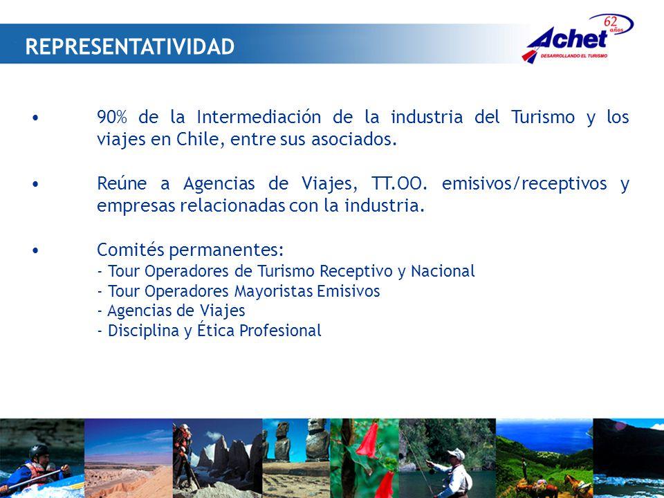 90% de la Intermediación de la industria del Turismo y los viajes en Chile, entre sus asociados.