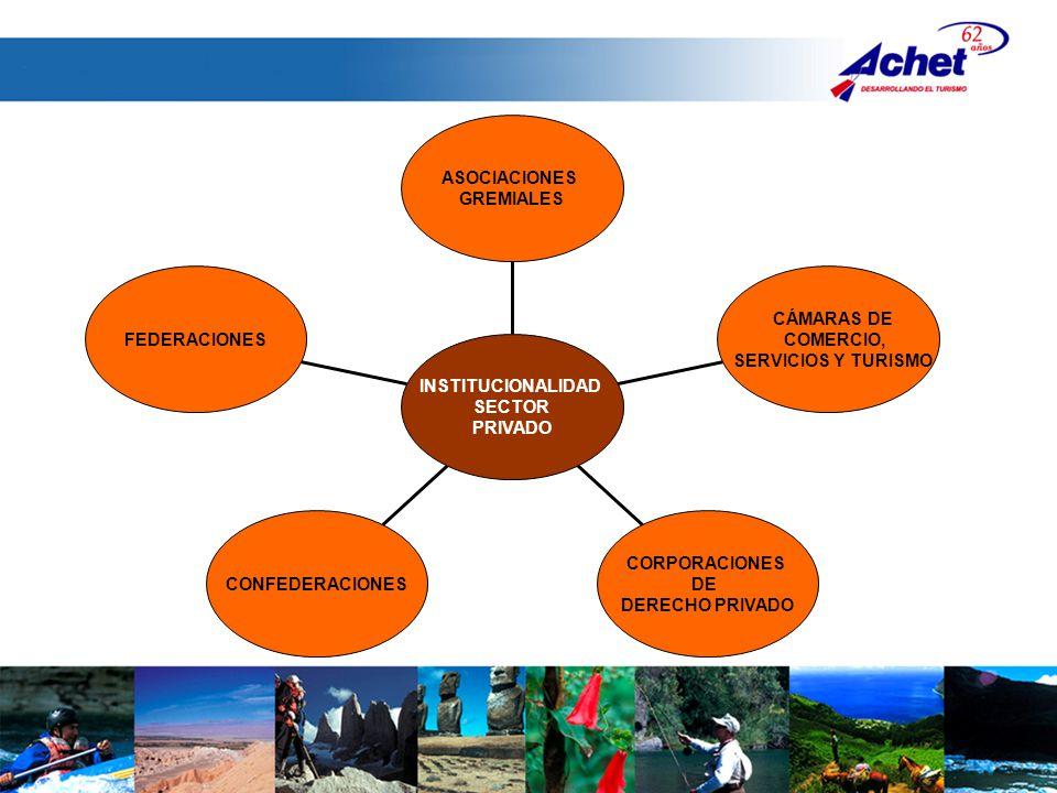FEDERACIONES CONFEDERACIONES CORPORACIONES DE DERECHO PRIVADO CÁMARAS DE COMERCIO, SERVICIOS Y TURISMO ASOCIACIONES GREMIALES INSTITUCIONALIDAD SECTOR PRIVADO