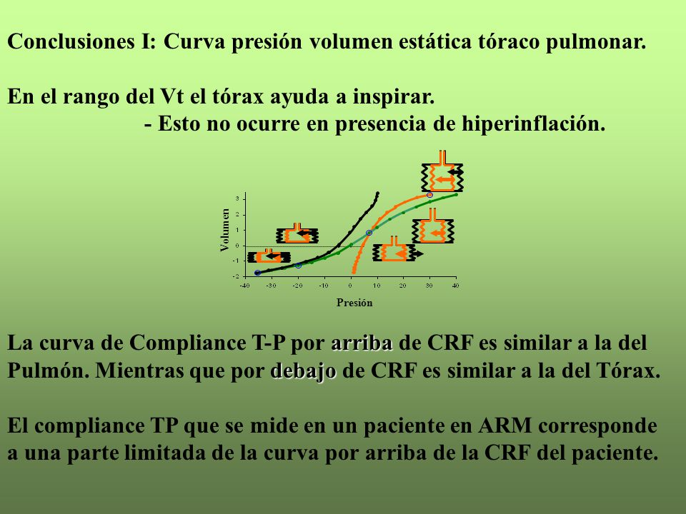 Conclusiones I: Curva presión volumen estática tóraco pulmonar. En el rango del Vt el tórax ayuda a inspirar. - Esto no ocurre en presencia de hiperin
