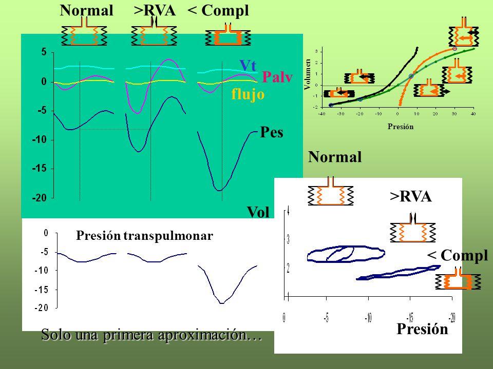 Vol Presión Presión transpulmonar flujo Vt Pes Palv Presión Volumen Normal >RVA < Compl Normal >RVA < Compl Solo una primera aproximación…