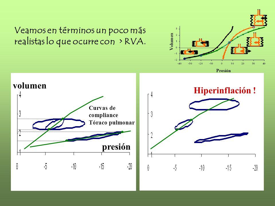 volumen presión Presión Volumen Curvas de compliance Tóraco pulmonar Veamos en términos un poco más realistas lo que ocurre con > RVA. Hiperinflación