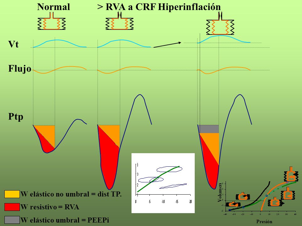 Vt Flujo Ptp Presión Volumen Normal> RVA a CRFHiperinflación W elástico no umbral = dist TP. W resistivo = RVA W elástico umbral = PEEPi