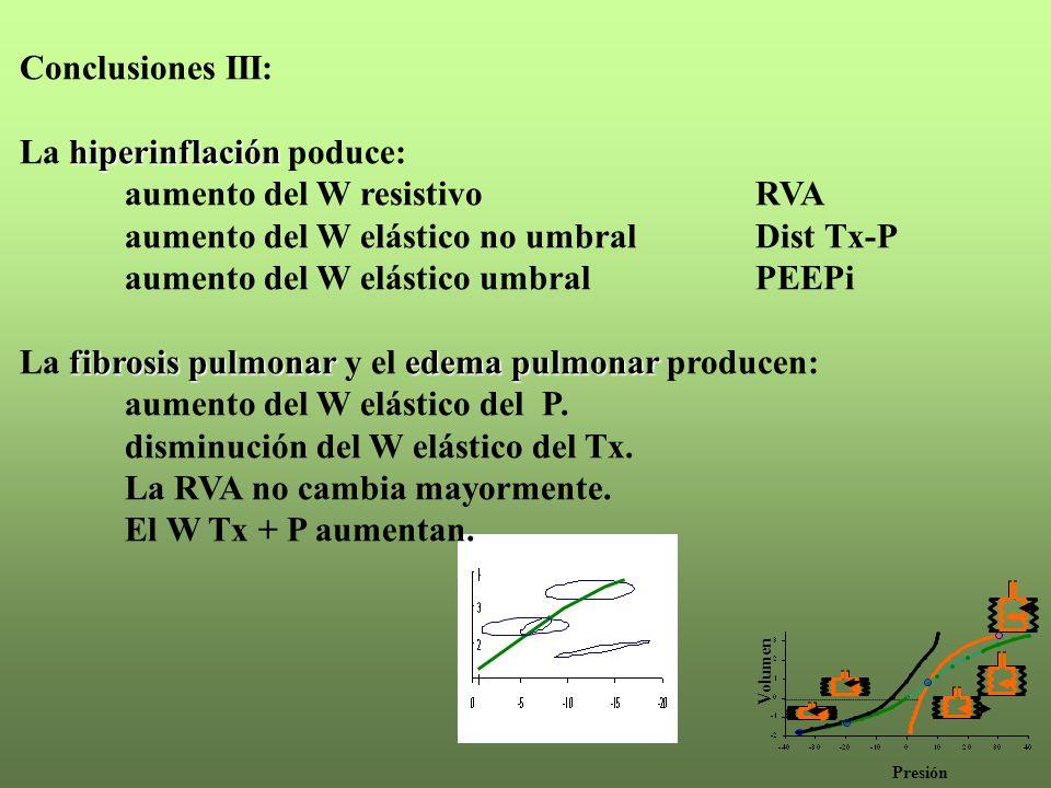 Presión Volumen Conclusiones III: hiperinflación La hiperinflación poduce: aumento del W resistivo RVA aumento del W elástico no umbral Dist Tx-P aumento del W elástico umbralPEEPi fibrosis pulmonaredema pulmonar La fibrosis pulmonar y el edema pulmonar producen: aumento del W elástico del P.