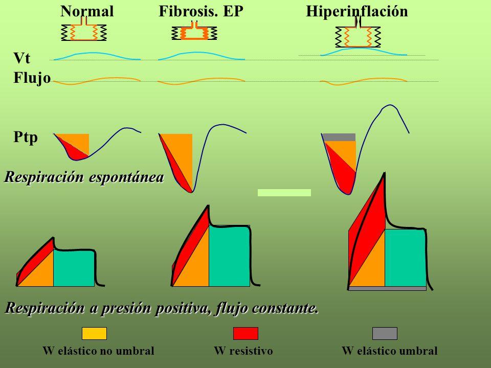 W elástico no umbralW resistivoW elástico umbral Vt Flujo Ptp NormalFibrosis. EPHiperinflación Respiración espontánea Respiración a presión positiva,
