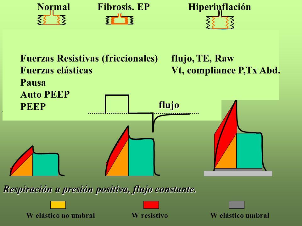 Vt Flujo Ptp NormalFibrosis. EPHiperinflación Respiración espontánea W elástico no umbralW resistivoW elástico umbral Respiración a presión positiva,