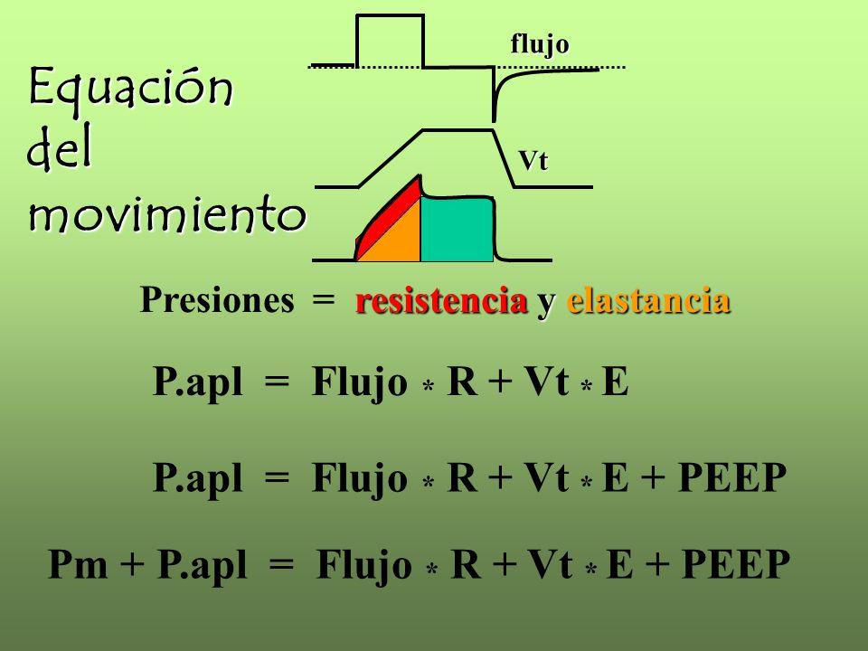 P.apl = Flujo * R + Vt * E resistencia y elastancia Presiones = resistencia y elastancia P.apl = Flujo * R + Vt * E + PEEP Pm + P.apl = Flujo * R + Vt * E + PEEP Equacióndelmovimiento flujo Vt