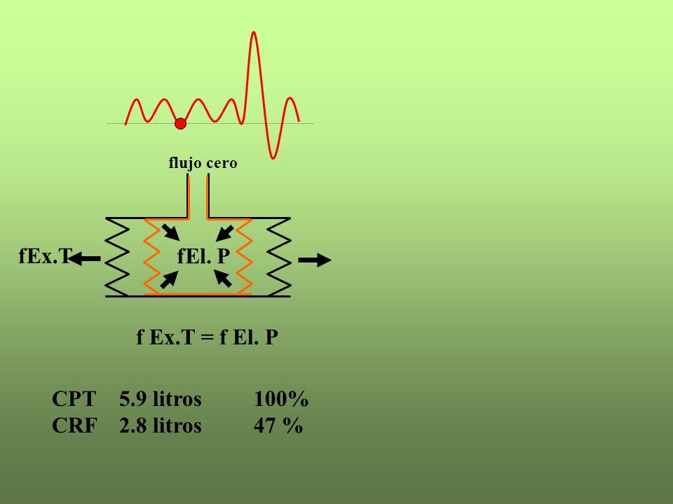 CPT 5.9 litros100% CRF 2.8 litros47 % fEx.T fEl. P flujo cero f Ex.T = f El. P