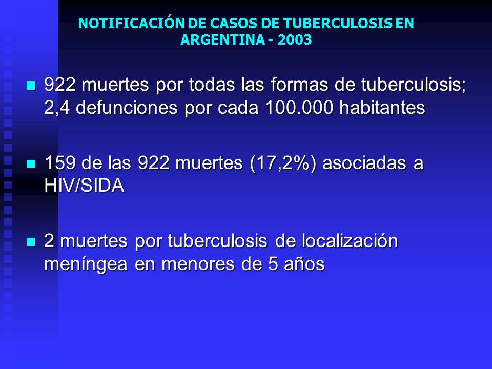 NOTIFICACIÓN DE CASOS DE TUBERCULOSIS EN ARGENTINA - 2003 922 muertes por todas las formas de tuberculosis; 2,4 defunciones por cada 100.000 habitante