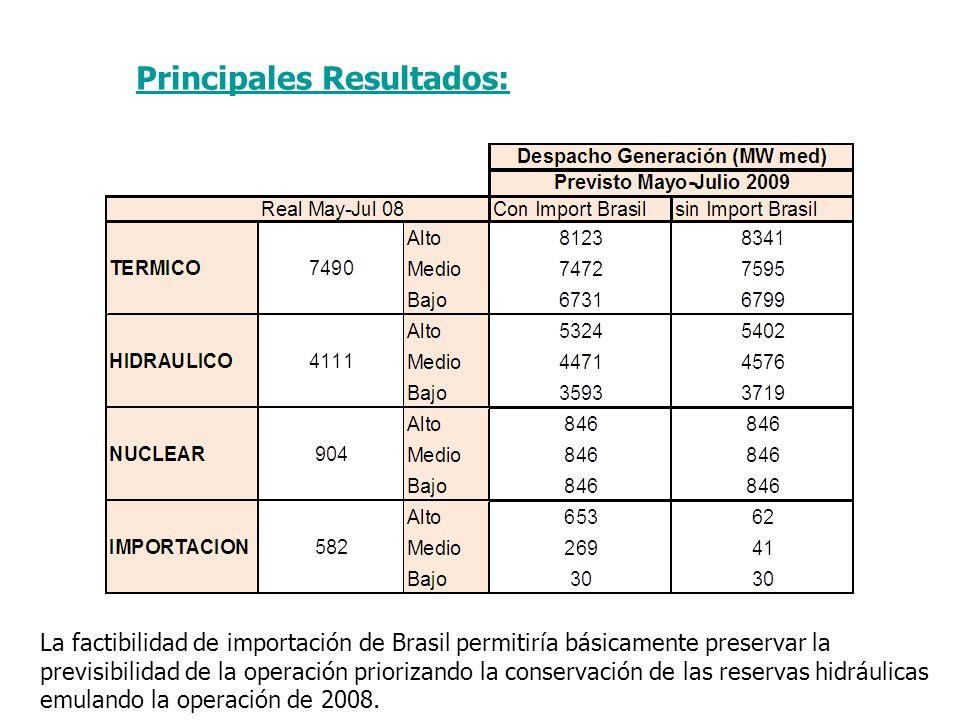 Principales Resultados: La factibilidad de importación de Brasil permitiría básicamente preservar la previsibilidad de la operación priorizando la conservación de las reservas hidráulicas emulando la operación de 2008.