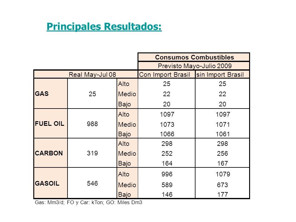Principales Resultados: Real May-Jul 08Con Import Brasilsin Import Brasil Alto25 Medio22 Bajo20 Alto1097 Medio10731071 Bajo10661061 Alto298 Medio252256 Bajo164167 Alto9961079 Medio589673 Bajo146177 Gas: Mm3/d; FO y Car: kTon; GO: Miles Dm3 Consumos Combustibles 25 988 319 546 Previsto Mayo-Julio 2009 CARBON GASOIL GAS FUEL OIL