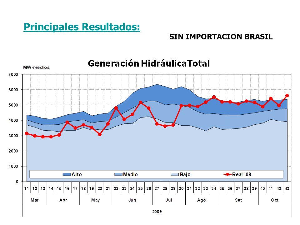 SIN IMPORTACION BRASIL
