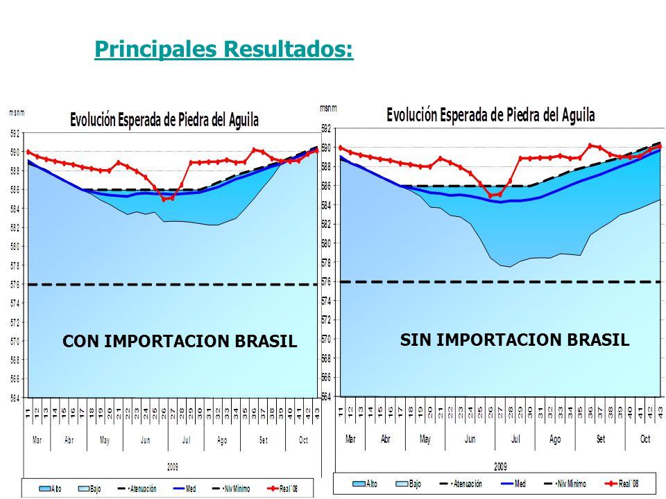 CON IMPORTACION BRASIL SIN IMPORTACION BRASIL