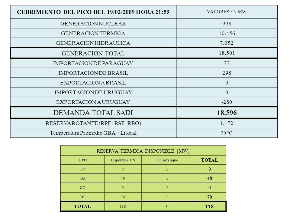 CUBRIMIENTO DEL PICO DEL 19/02/2009 HORA 21:59 VALORES EN MW GENERACION NUCLEAR993 GENERACION TERMICA10.456 GENERACION HIDRAULICA7.052 GENERACION TOTA