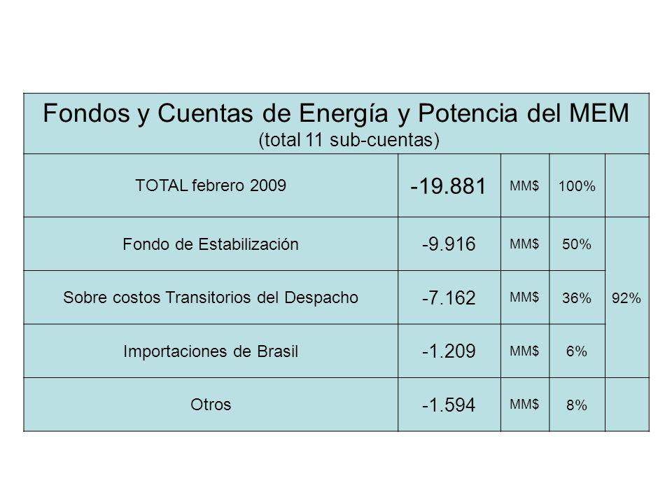 Fondos y Cuentas de Energía y Potencia del MEM (total 11 sub-cuentas) TOTAL febrero 2009 -19.881 MM$ 100% Fondo de Estabilización -9.916 MM$ 50% 92% Sobre costos Transitorios del Despacho -7.162 MM$ 36% Importaciones de Brasil -1.209 MM$ 6% Otros -1.594 MM$ 8%