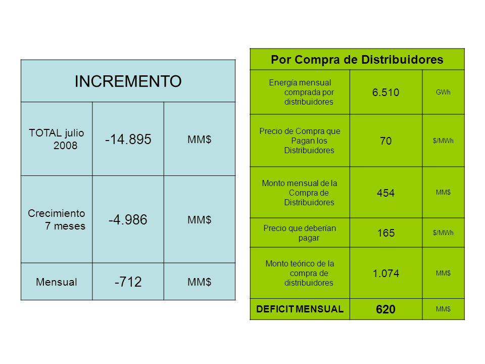 INCREMENTO TOTAL julio 2008 -14.895 MM$ Crecimiento 7 meses -4.986 MM$ Mensual -712 MM$ Por Compra de Distribuidores Energía mensual comprada por distribuidores 6.510 GWh Precio de Compra que Pagan los Distribuidores 70 $/MWh Monto mensual de la Compra de Distribuidores 454 MM$ Precio que deberían pagar 165 $/MWh Monto teórico de la compra de distribuidores 1.074 MM$ DEFICIT MENSUAL 620 MM$