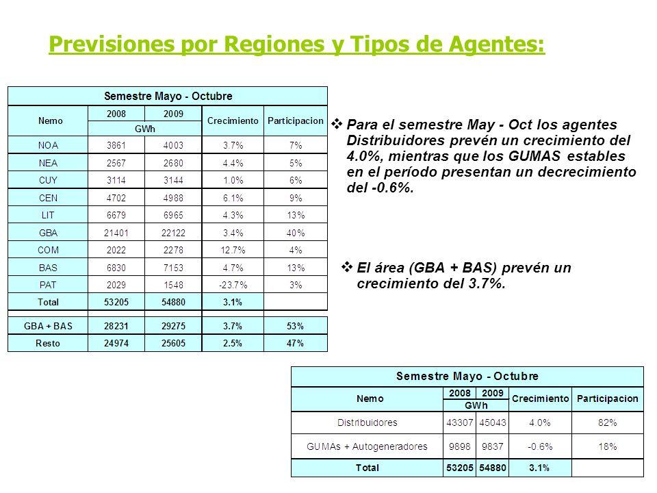 Previsiones por Regiones y Tipos de Agentes: Para el semestre May - Oct los agentes Distribuidores prevén un crecimiento del 4.0%, mientras que los GUMAS estables en el período presentan un decrecimiento del -0.6%.