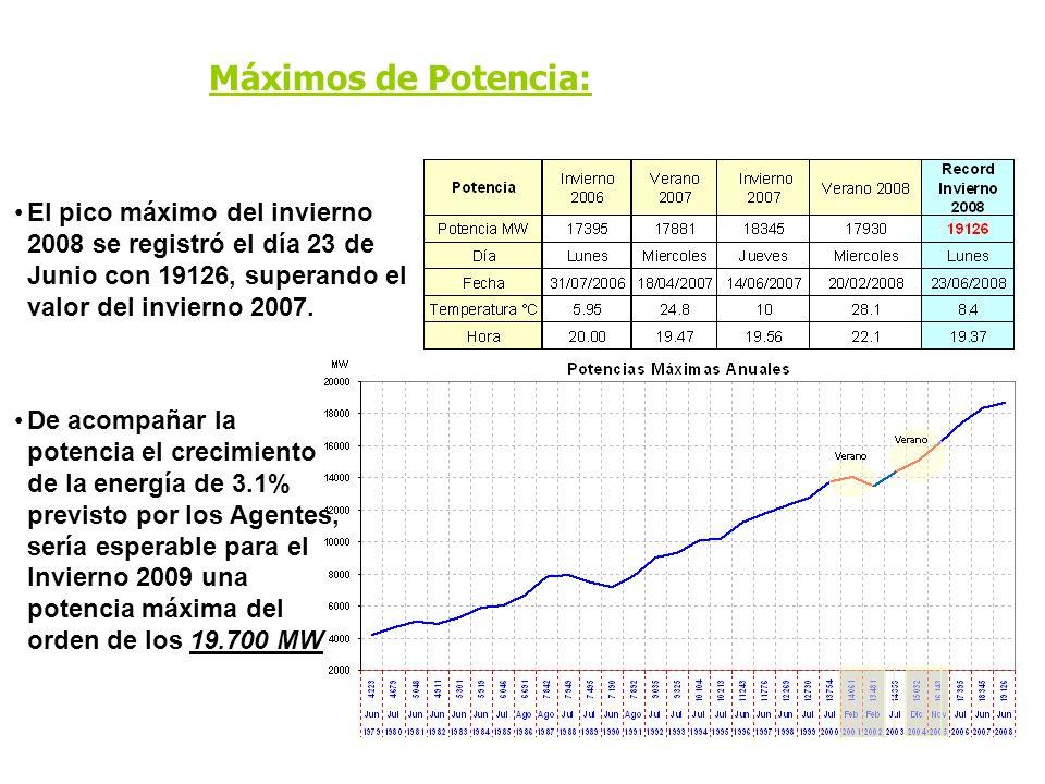 Máximos de Potencia: El pico máximo del invierno 2008 se registró el día 23 de Junio con 19126, superando el valor del invierno 2007. De acompañar la