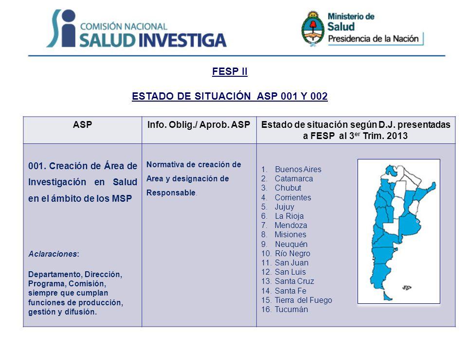 FESP II ESTADO DE SITUACIÓN ASP 001 Y 002 ASPInfo. Oblig./ Aprob. ASPEstado de situación según D.J. presentadas a FESP al 3 er Trim. 2013 001. Creació