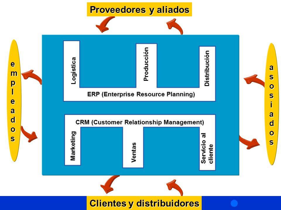 ERP (Enterprise Resource Planning) Logística Producción Distribución CRM (Customer Relationship Management) Marketing Ventas Servicio al cliente asosiadosasosiadosasosiadosasosiados empleadosempleadosempleadosempleados Clientes y distribuidores Proveedores y aliados
