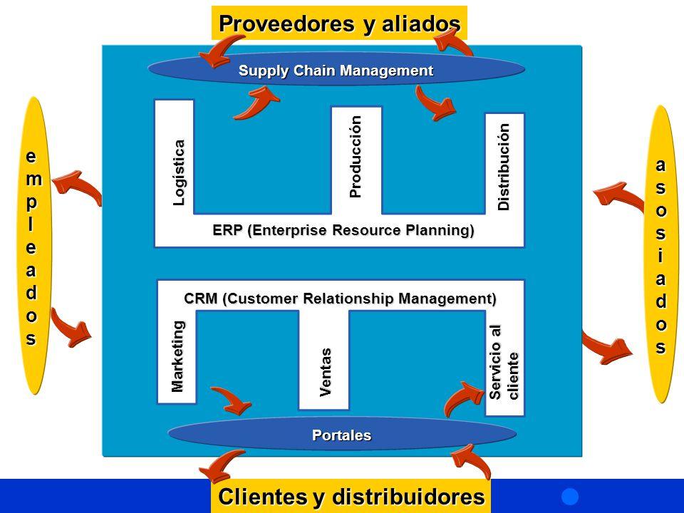 ERP (Enterprise Resource Planning) Logística Producción Distribución CRM (Customer Relationship Management) Marketing Ventas Servicio al cliente asosiadosasosiadosasosiadosasosiados empleadosempleadosempleadosempleados Clientes y distribuidores Proveedores y aliados Supply Chain Management Portales Aplicaciones de inteligencia Integración de las aplicaciones de negocios