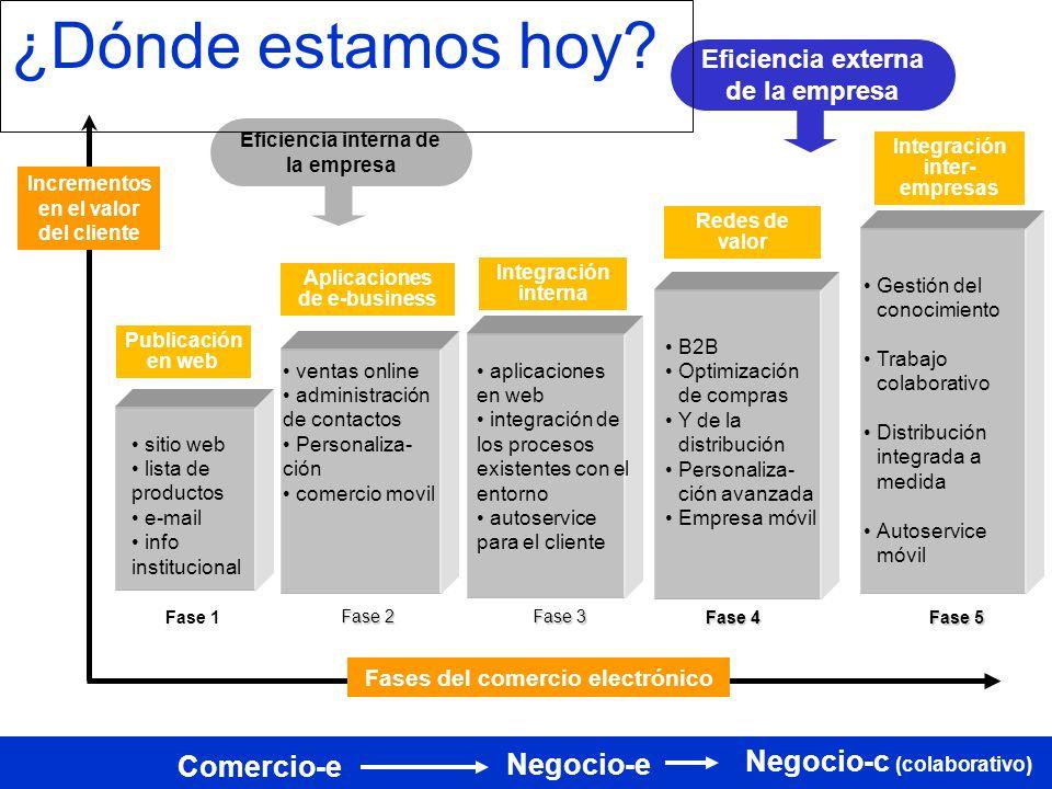 Empresa Mercado Portales Intercambios privados Marketplaces Intranets intercompañias Inter- empresas Apps Procesos de negocios colaborativos Integración entre empresas