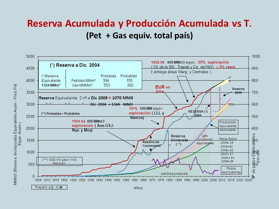 Reserva Acumulada y Producción Acumulada vs T.(Pet + Gas equiv.