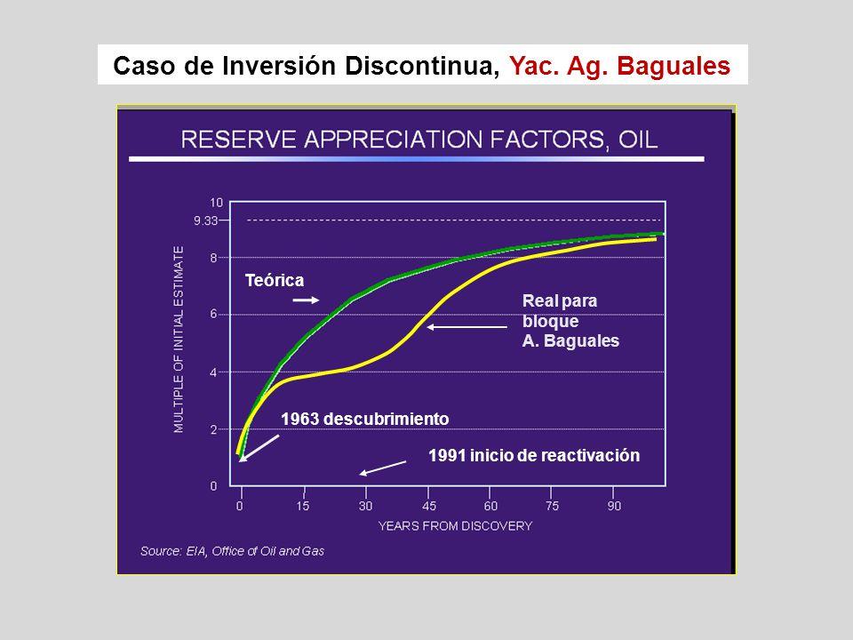Caso de Inversión Discontinua, Yac.Ag. Baguales Teórica Real para bloque A.