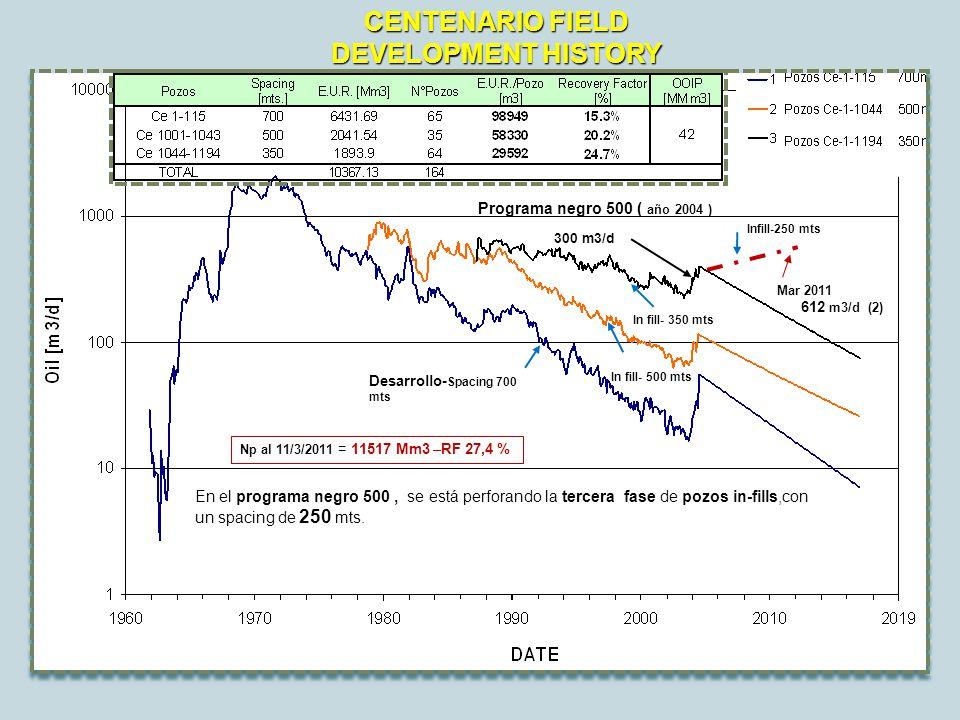 CENTENARIO FIELD DEVELOPMENT HISTORY Programa negro 500 ( año 2004 ) En el programa negro 500, se está perforando la tercera fase de pozos in-fills,con un spacing de 250 mts.