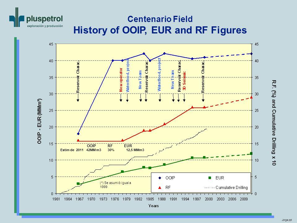 exploración y producción Centenario Field History of OOIP, EUR and RF Figures OOIP - EUR (MMm³) R.F.