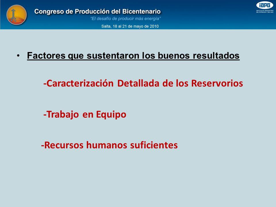 Factores que sustentaron los buenos resultados -Caracterización Detallada de los Reservorios -Trabajo en Equipo -Recursos humanos suficientes