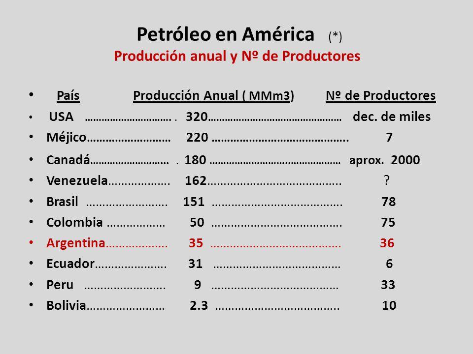 Petróleo en América (*) Producción anual y Nº de Productores País Producción Anual ( MMm3) Nº de Productores USA …………………………..
