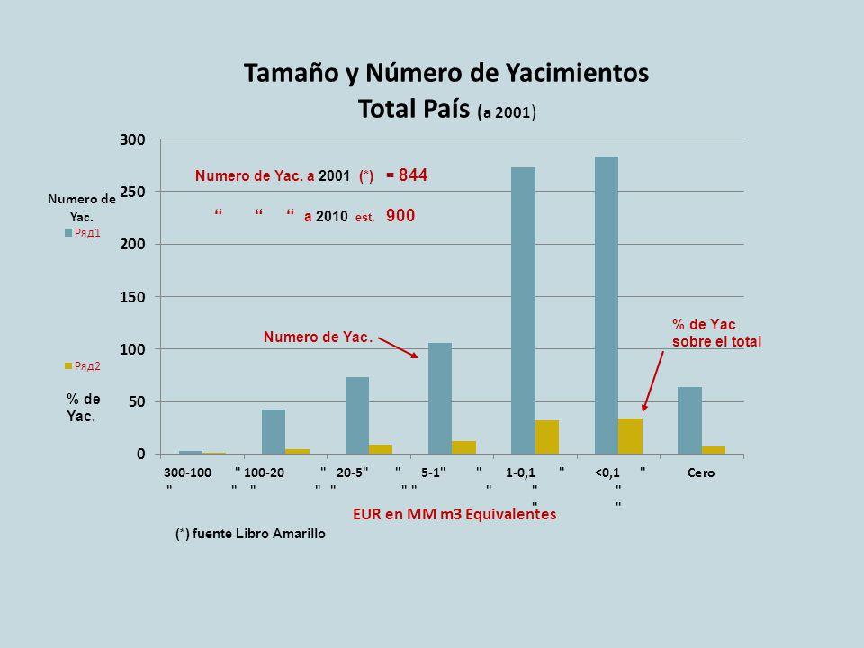 Numero de Yac. a 2001 (*) = 844 a 2010 est. 900 (*) fuente Libro Amarillo Numero de Yac. % de Yac.