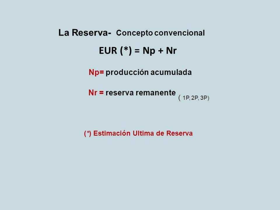 La Reserva- Concepto convencional EUR (*) = Np + Nr Np= producción acumulada Nr = reserva remanente (*) Estimación Ultima de Reserva ( 1P, 2P, 3P)