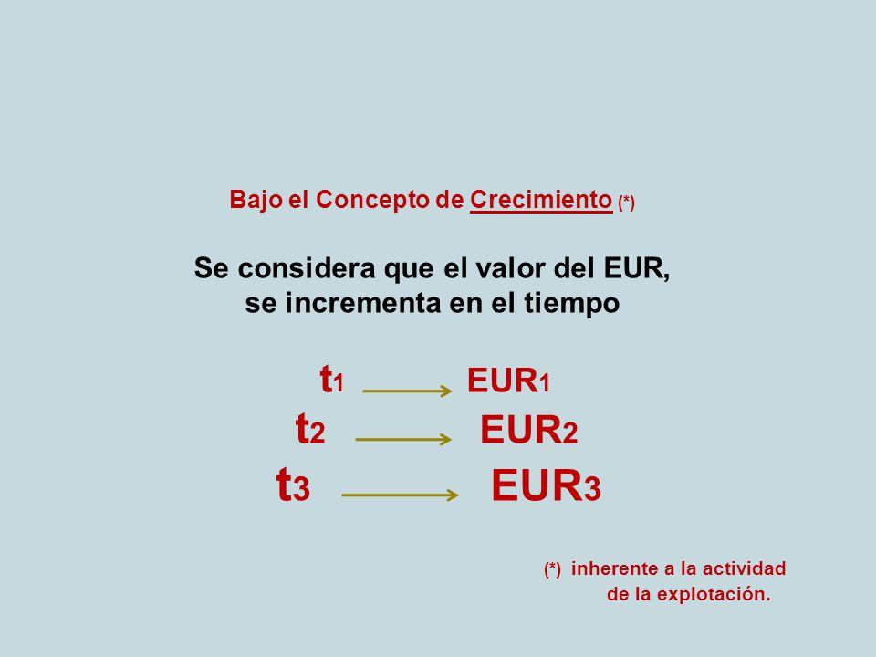 Bajo el Concepto de Crecimiento (*) Se considera que el valor del EUR, se incrementa en el tiempo t 1 EUR 1 t 2 EUR 2 t 3 EUR 3 (*) inherente a la actividad de la explotación.