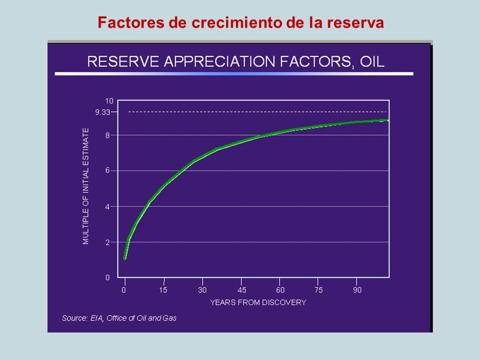 Factores de crecimiento de la reserva