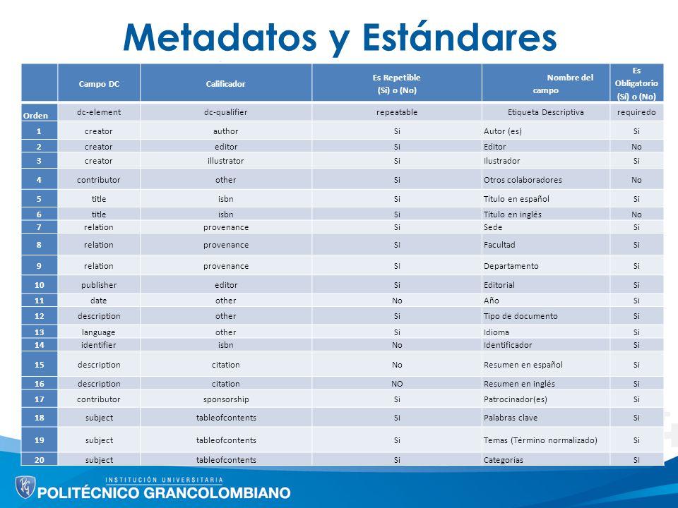 Metadatos y Estándares Campo DCCalificador Es Repetible (Sí) o (No) Nombre del campo Es Obligatorio (Sí) o (No) Orden dc-elementdc-qualifierrepeatable