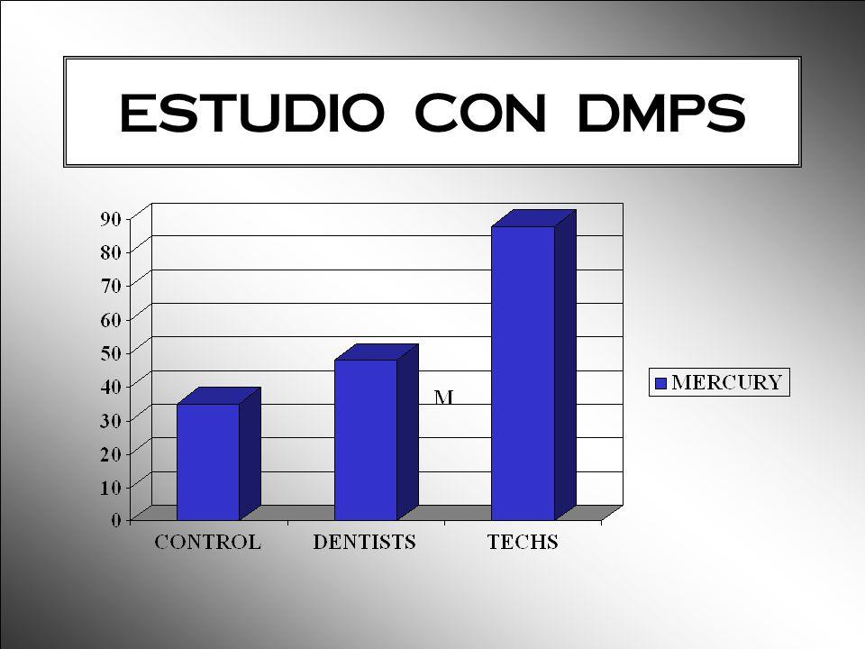 ESTUDIO CON DMPS