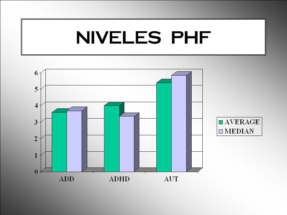 NIVELES PHF