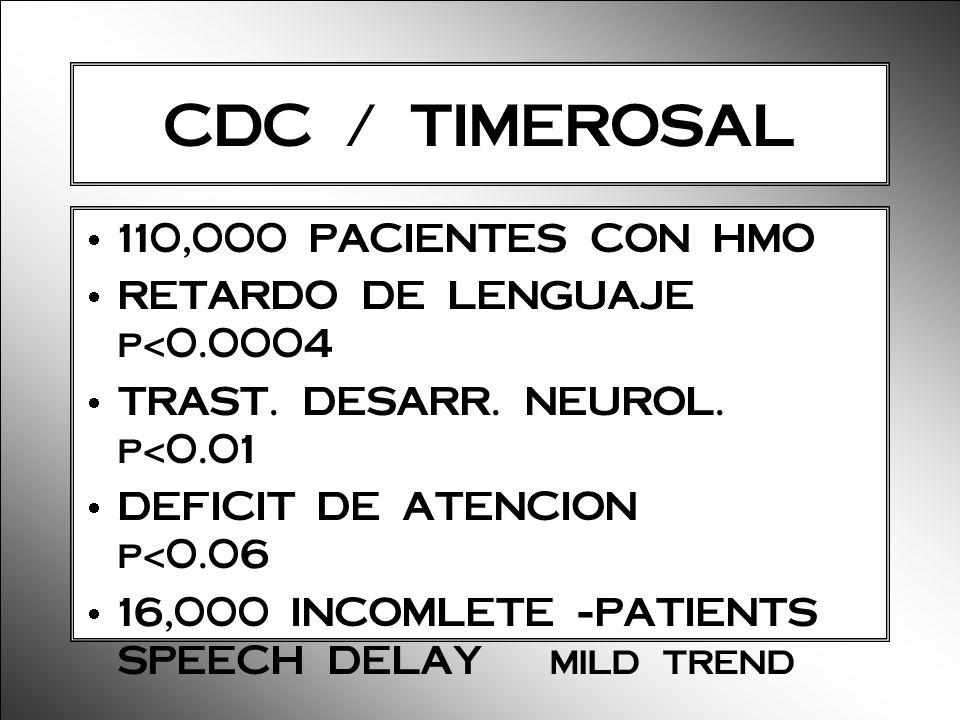 CDC / TIMEROSAL 110,000 PACIENTES CON HMO RETARDO DE LENGUAJE p<0.0004 TRAST. DESARR. NEUROL. p<0.01 DEFICIT DE ATENCION p<0.06 16,000 INCOMLETE -PATI