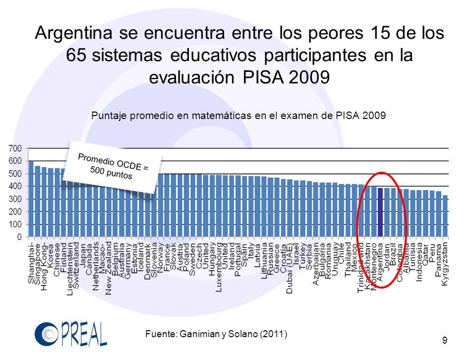 ...aún en comparación con países de ingreso parecido...