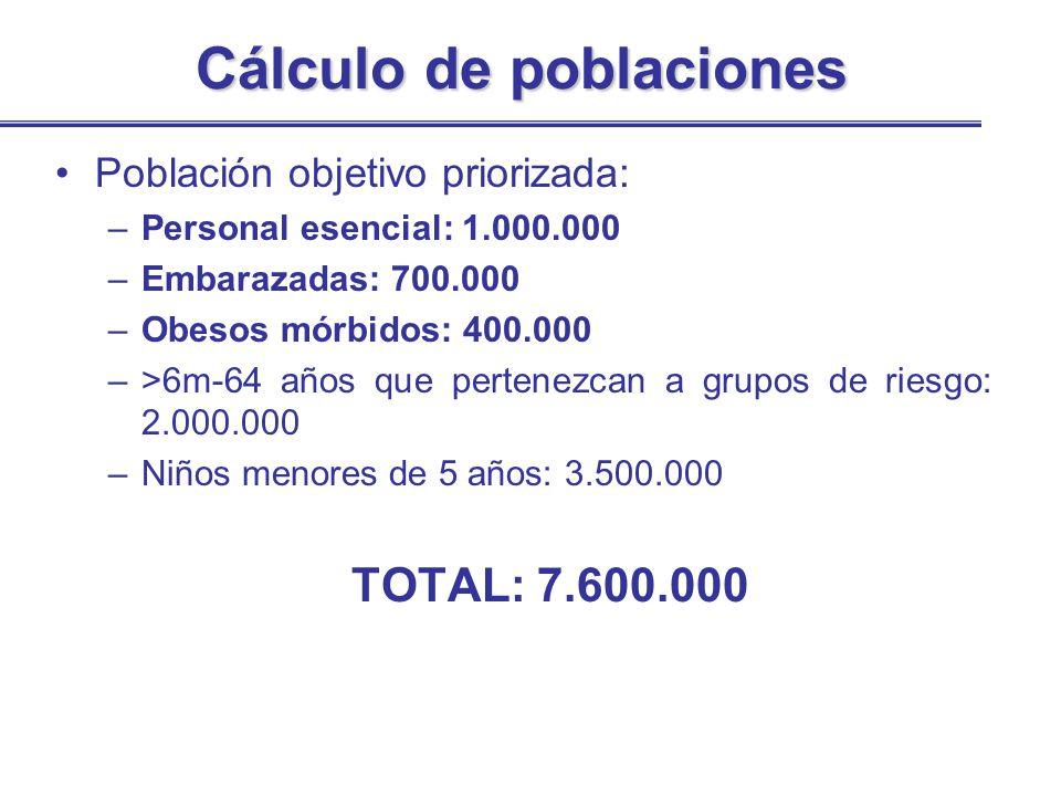 Cálculo de poblaciones Población objetivo priorizada: –Personal esencial: 1.000.000 –Embarazadas: 700.000 –Obesos mórbidos: 400.000 –>6m-64 años que p