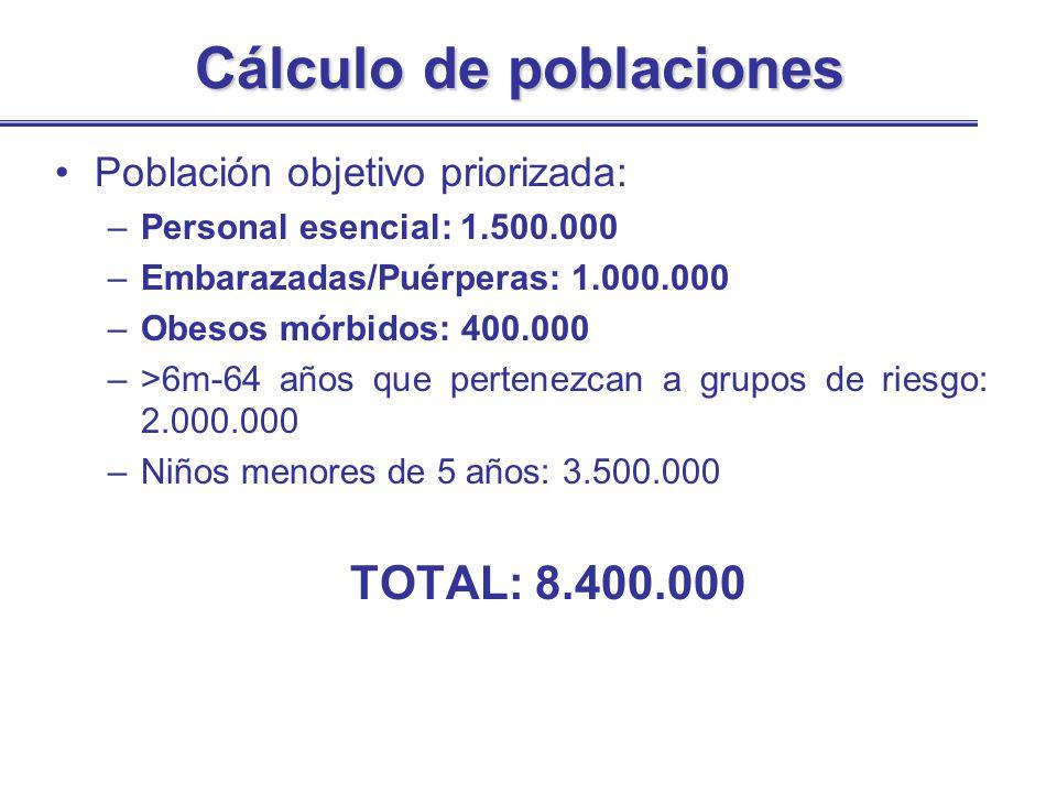 Cálculo de poblaciones Población objetivo priorizada: –Personal esencial: 1.500.000 –Embarazadas/Puérperas: 1.000.000 –Obesos mórbidos: 400.000 –>6m-6
