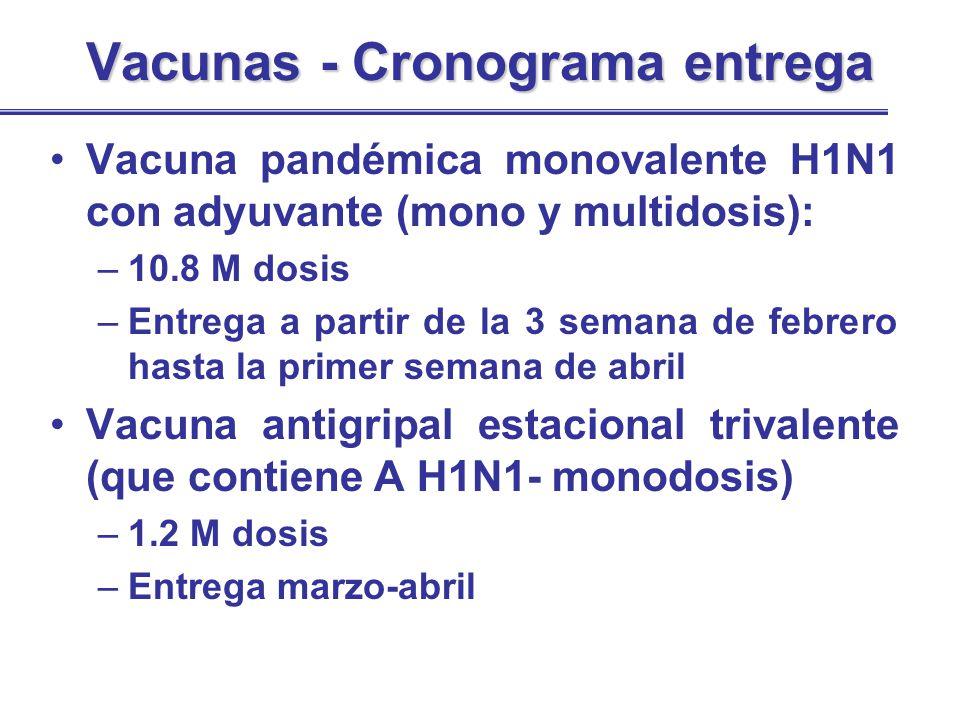 Vacunas - Cronograma entrega Vacunas - Cronograma entrega Vacuna pandémica monovalente H1N1 con adyuvante (mono y multidosis): –10.8 M dosis –Entrega