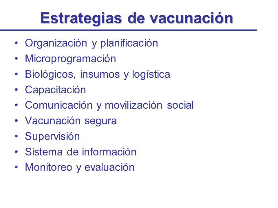 Estrategias de vacunación Organización y planificación Microprogramación Biológicos, insumos y logística Capacitación Comunicación y movilización soci