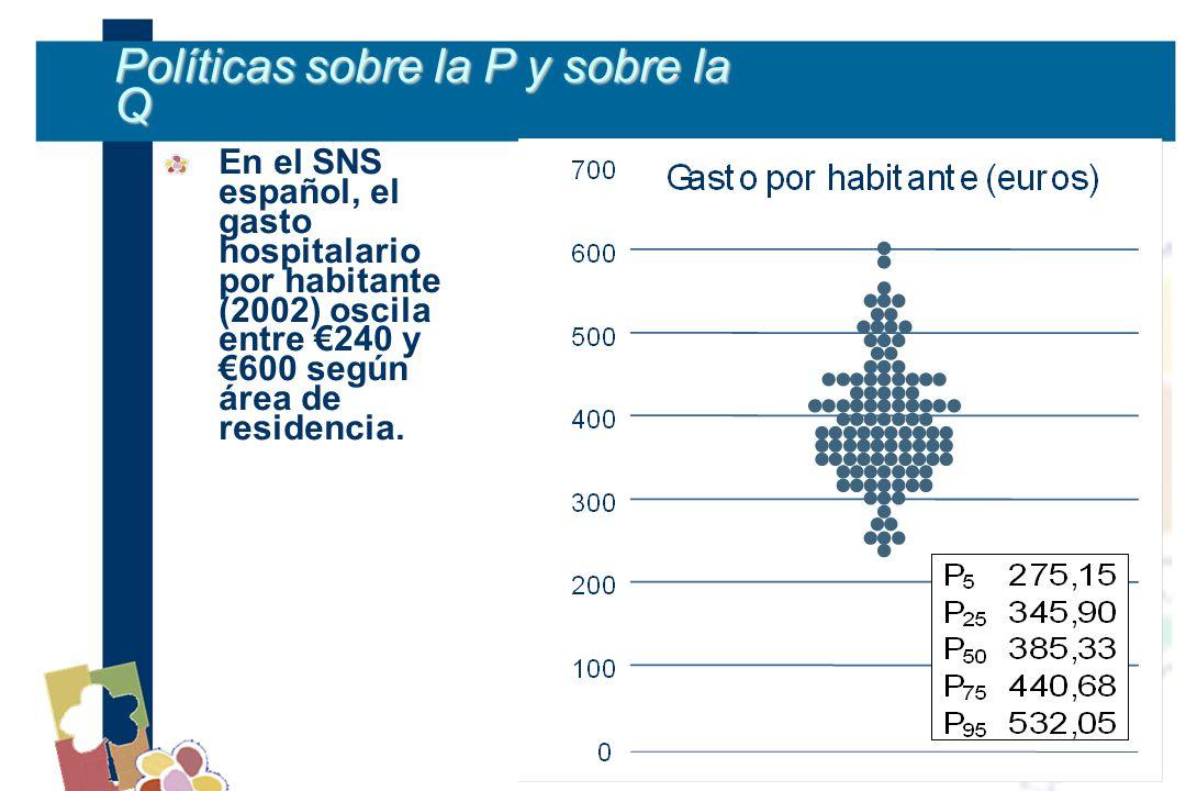Políticas sobre la P y sobre la Q En el SNS español, el gasto hospitalario por habitante (2002) oscila entre 240 y600 según área de residencia.