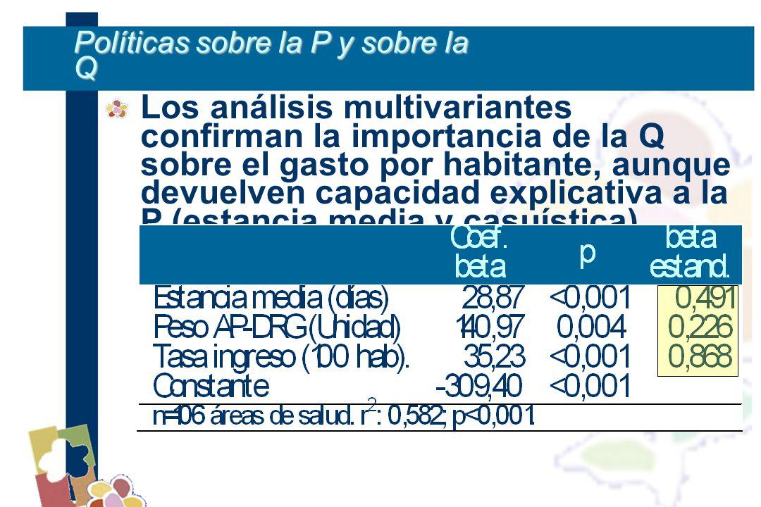 Políticas sobre la P y sobre la Q Los análisis multivariantes confirman la importancia de la Q sobre el gasto por habitante, aunque devuelven capacidad explicativa a la P (estancia media y casuística).