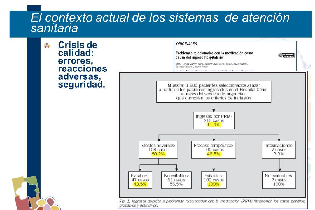 El contexto actual de los sistemas de atención sanitaria Crisis de calidad: errores, reacciones adversas, seguridad.