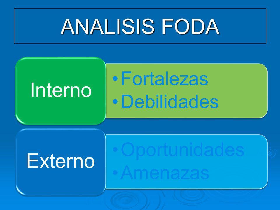 ANALISIS FODA Fortalezas Debilidades Interno Oportunidades Amenazas Externo